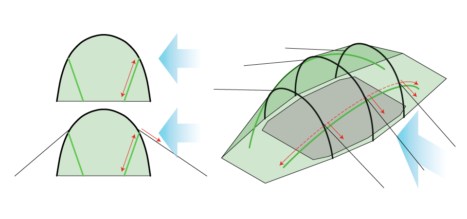 Illustration of Quadratic Tent showing the side poles and forces from the side wind