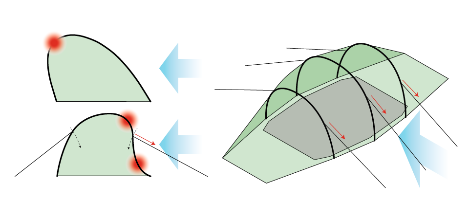 Illustration of tunnel tent showing side wind loading