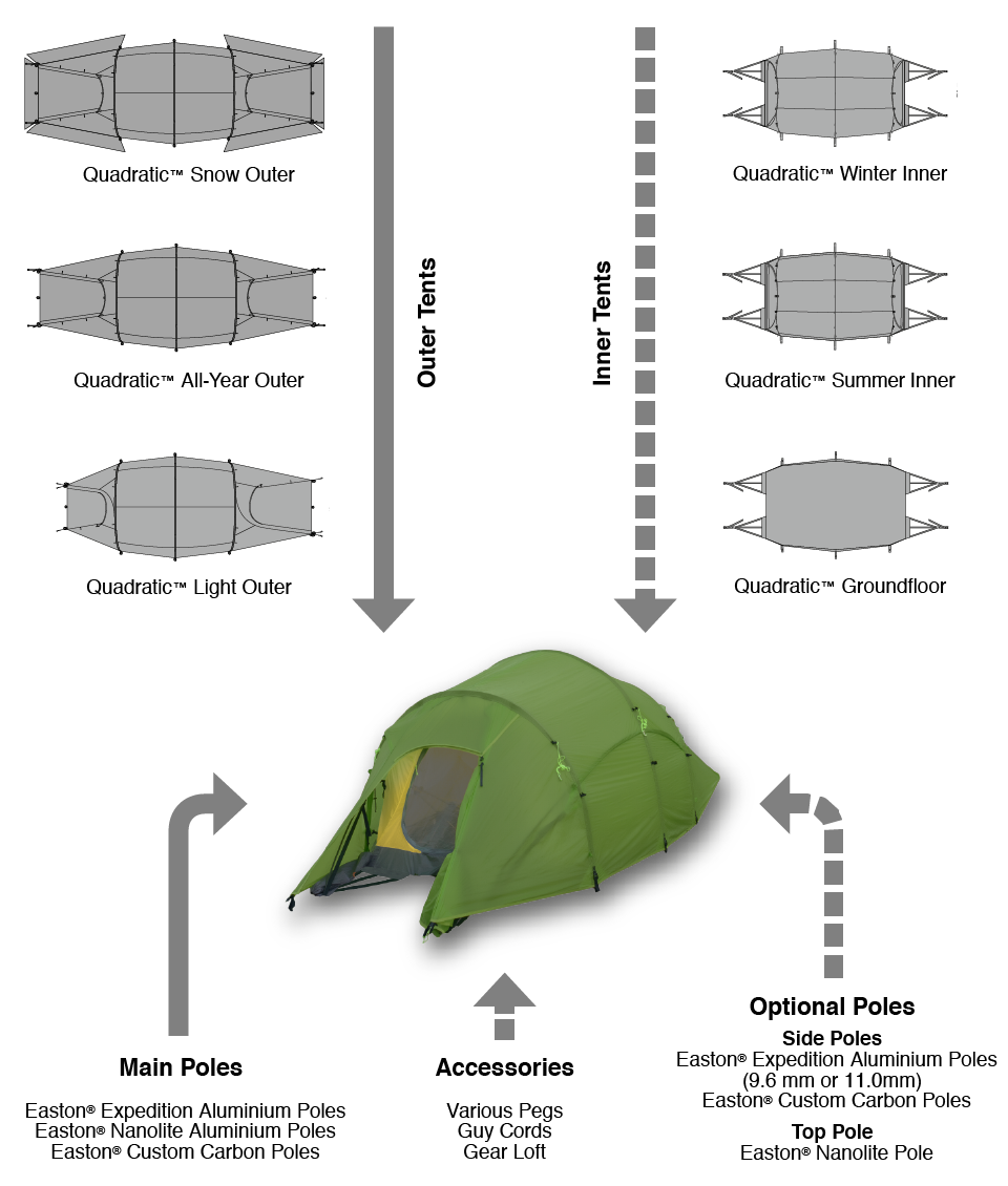 Graphic explaining components of the Quadratic Tent System